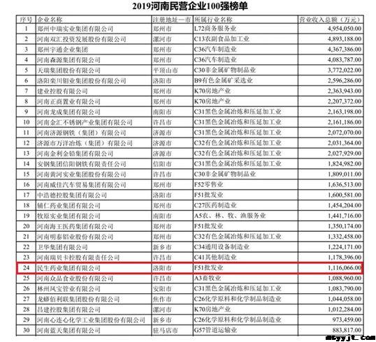 民生药业集团入围2019河南民营企业百强榜 综合类第24位、现代服务业第7位、社会责任第27位
